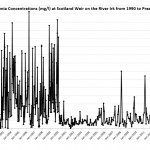Historic Irk Pollution Data