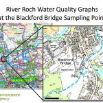 River Roch Water Quality Data