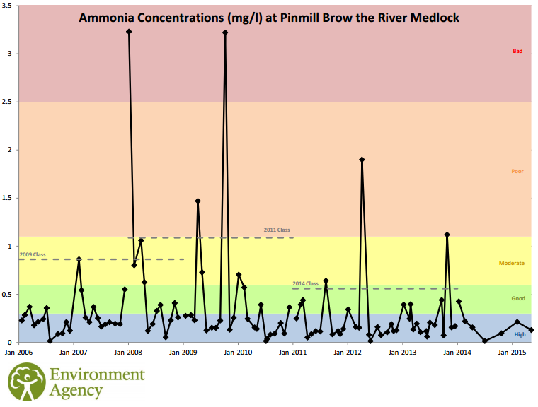 river medlock ammonia pollution