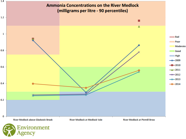medlock water quality