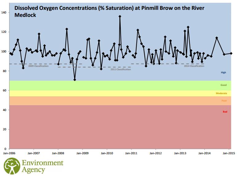 River Roch Dissolved Oxygen